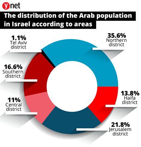 60% de los musulmanes en Israel se gradúan de la escuela ...