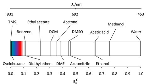 7 The solvent polarity scale derived from Reichardt s dye ...