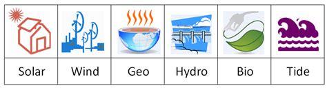 8.1 Renewable Energy Basics | EME 807: Technologies for ...