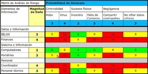8. Matriz para el Análisis de Riesgo | Gestión de Riesgo ...