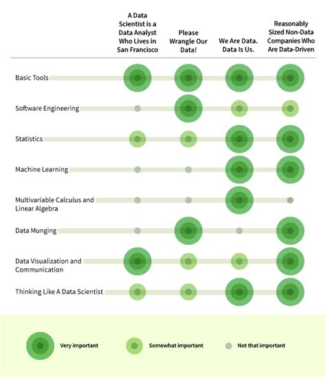 8 Skills You Need to Be a Data Scientist | Udacity