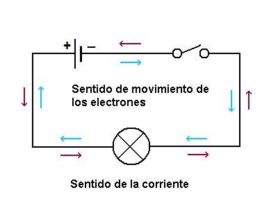 9. Corriente eléctrica