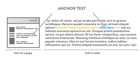A Data Driven Guide To Anchor Text  And Its Impact On SEO