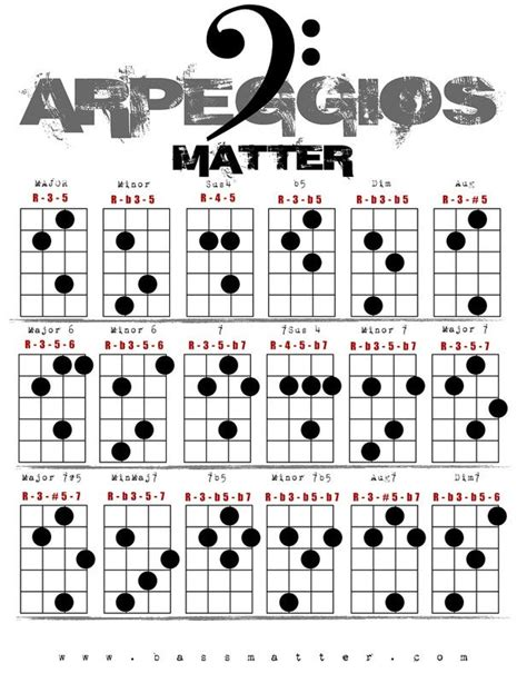 A free chart listing off common arpeggios for bass   Bass ...