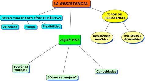 A. Lirola   Educación Física: La Resistencia  mapa conceptual