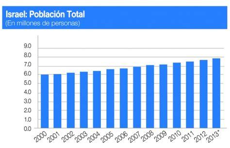 A los 66 años: Israel cuenta con 8.2 millones de ...
