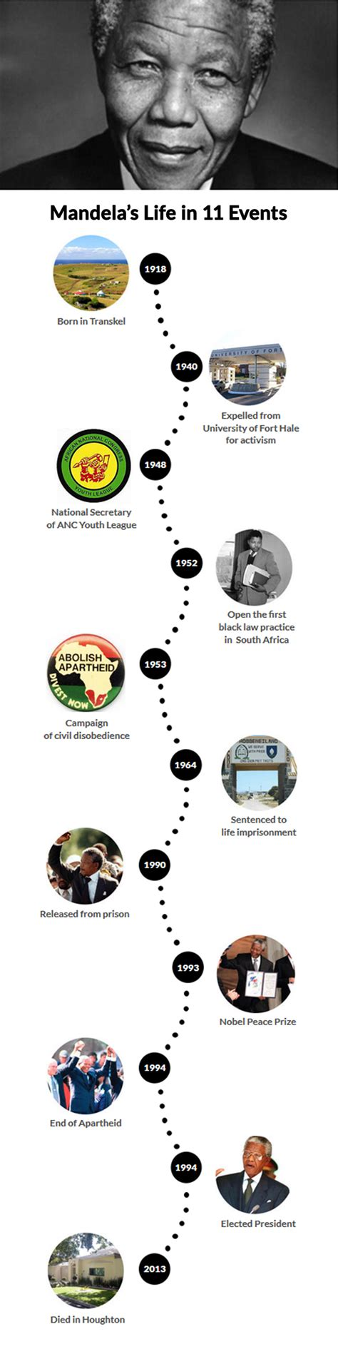 A Nelson Mandela biography timeline: his life story told ...