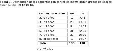 A partir de que edad puede dar cancer de mama ...