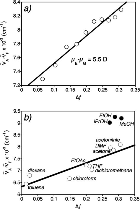 a  Plot of the Stokes shift vs the solvent polarity ...