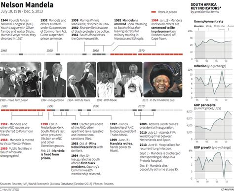 A Timeline Of Nelson Mandela s Prolific Life And ...
