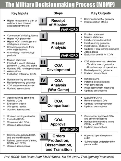 About the Military Decisionmaking Process  MDMP    The ...