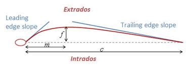 Abram Katz: How Can a Flat Bridge Be  Extradosed ?