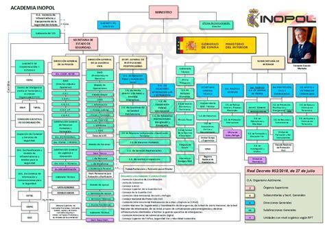 ACADEMIA DE POLICÍA NACIONAL Y GUARDIA CIVIL | INOPOL