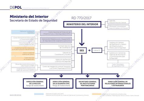 Academia DEPOL on Twitter:  ORGANIGRAMA DE LA SECRETARÍA ...