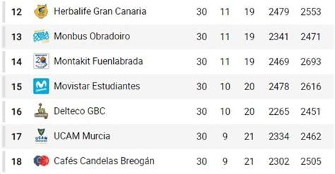 ACB   Liga Endesa 2019: Así va la clasificación de la Liga ...