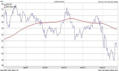 Acciones Banco Santander  6/6    Rankia