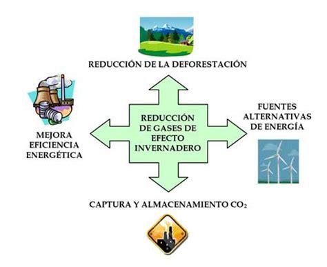 Acciones proambiente:  El Efecto Invernadero