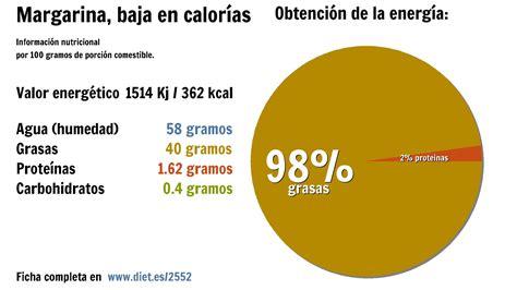 Aceite de soja vs. Margarina, baja en calorías. Comparativa.