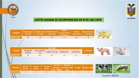 Aceites y grasas en nutrición animal