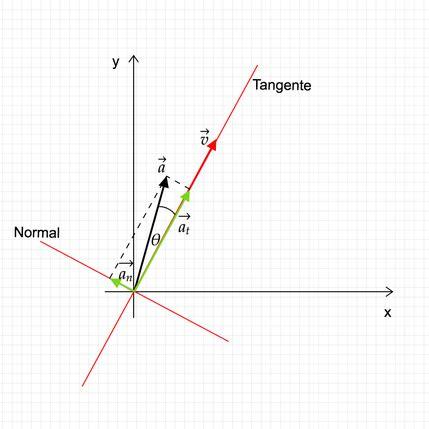 Aceleracion Radial Y Tangencial Formulas   Office Manager ...