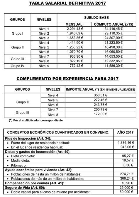 Acordadas tablas salariales del convenio de seguros ...
