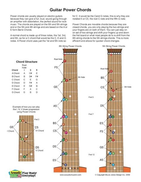 Acoustic Music TV: Guitar Power Chord Chart, New NoteBook ...