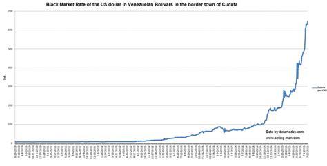 Acting Man Blog   Venezuela's Hyperinflation Crack Up Boom ...