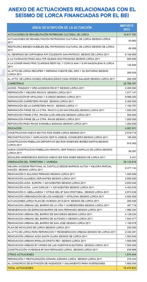 Actuaciones a cargo del BEI para 2015   Ciudad de Lorca