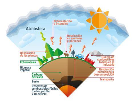 ADAPTaRES | Curso online de «Introducción al Cambio Climático»