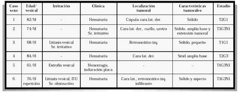 Adenocarcinoma mucinoso de vejiga