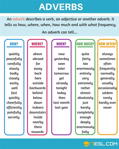 Adverb: Definition, Rules And Examples Of Adverbs In ...