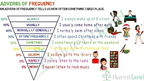 Adverb of Frequency in English   ESLBuzz Learning English
