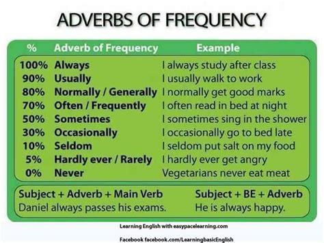 Adverbios de Frecuencia/ Frequency Adverbs – November English
