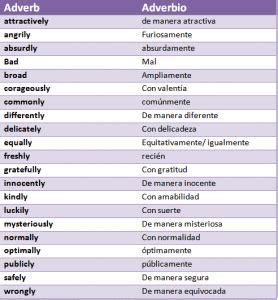 Adverbios en Inglés: Conócelos  Guía de Estudio 2020