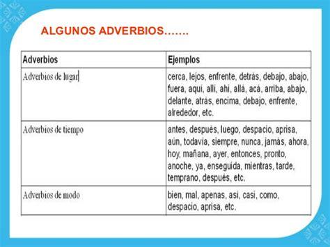 Adverbios tiempo, lugar y modo.