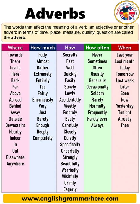 Adverbs Definition, Examples, How, How Much, Where, How ...