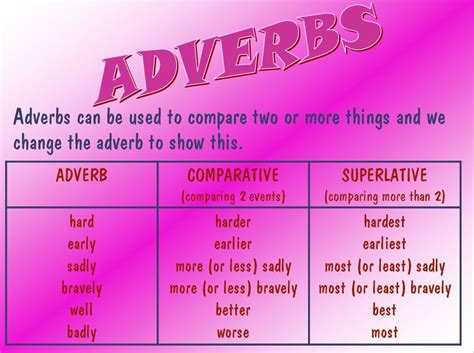 Adverbs   MargD Teaching Posters