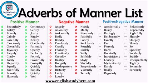 Adverbs of Manner List   English Study Here