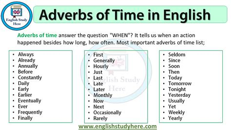 Adverbs of Time in English   English Study Here