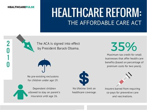 Affordable Care Act  ACA  Timeline Infographic