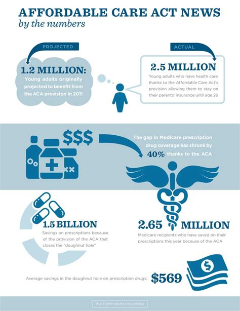 affordable care act infographic | graphic design ...