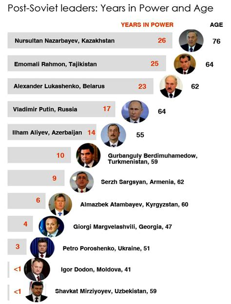 Age and years in power of the post Soviet leaders. Renewed ...