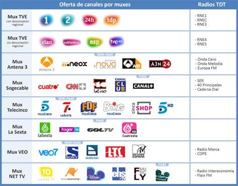 Ahora es la hora: Nuevos canales en 2010 para la TDT