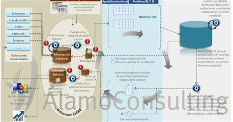 ÁlamoBlog: Solución Nueva CIRBE para la gestión del ...