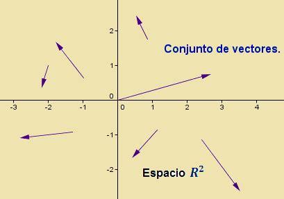 ÁLGEBRA LINEAL: Espacio Vectorial.