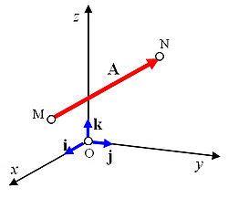 Álgebra Universitaria/Calculo Vectorial/Vectores   Wikilibros