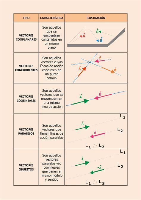 Algunos Problemas de Física Elemental: Análisis Vectorial
