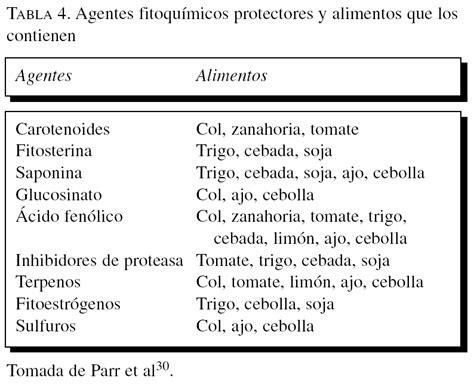 Alimentación y cáncer | Revista Española de Geriatría y ...