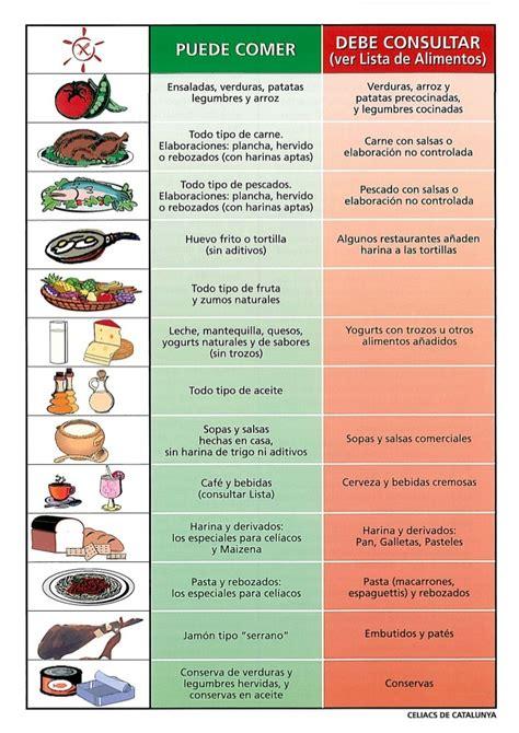 Alimentos con gluten | Harina, trigo, espelta, triticum