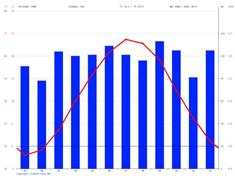 Allentown climate: Average Temperature, weather by month ...